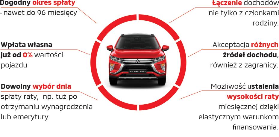 Jak działa Mitsubishi Kredyt?