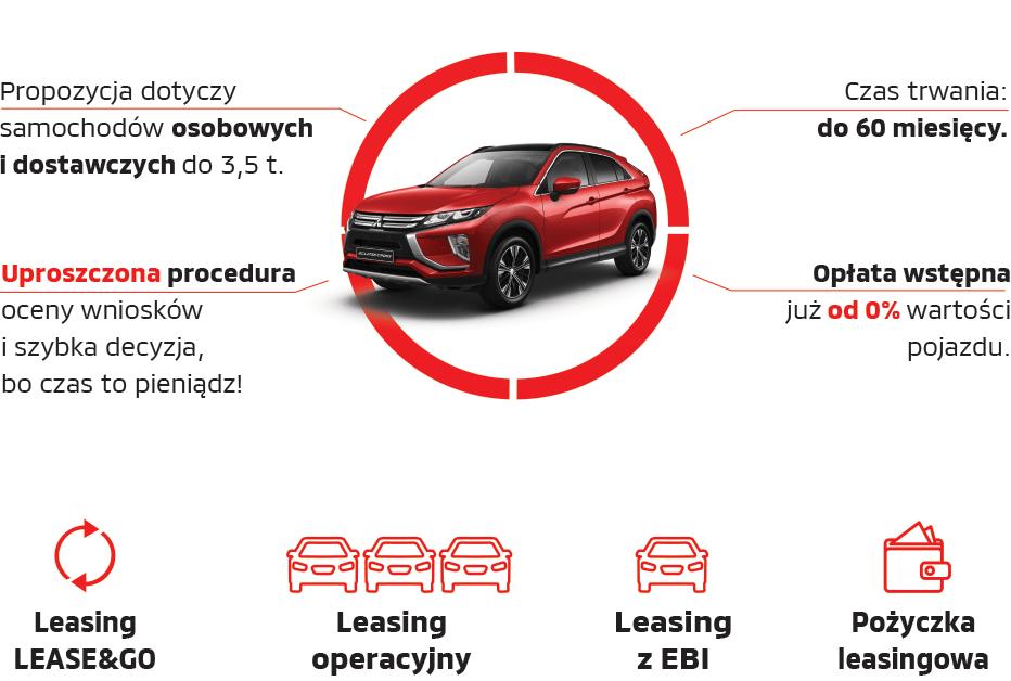 Jak działa Leasing Mitsubishi